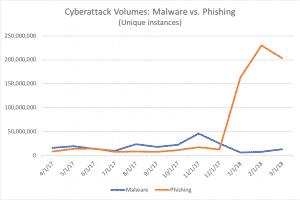 Cyberattack volumes: Phishing vs. Malware