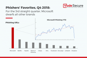 Phishers' Favorites: Microsoft phishing trend