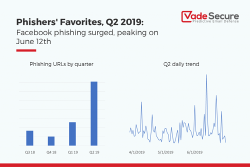 Facebook phishing trend