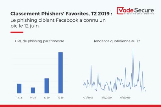 Tendance du Phishing  ciblant Facebook