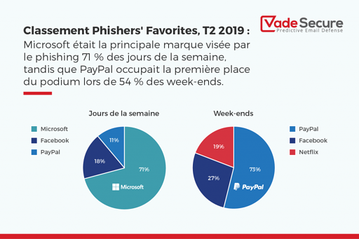 Comparatif du Phishing le week-end ou la semaine