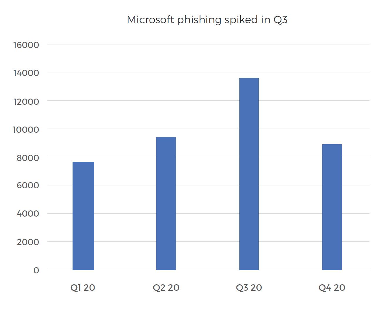 microsoft-phishing-spiked-in-q3