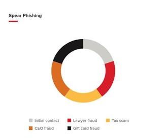 spear-phishing-typologies-1