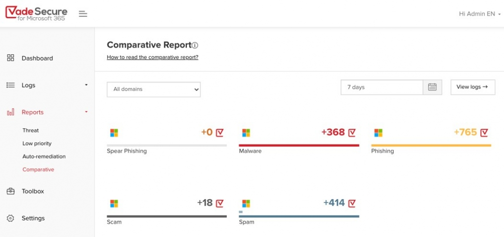 The Comparative Report reveals the threats Vade caught and Microsoft missed
