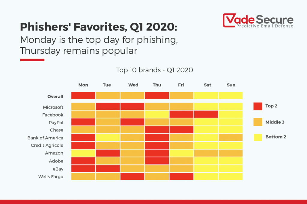 Monday is the top day for phishing, Thursday remains popular