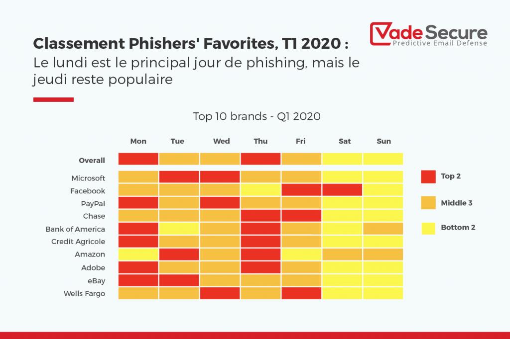 Le lundi est le principal jour de phishing, mais le jeudi reste populaire