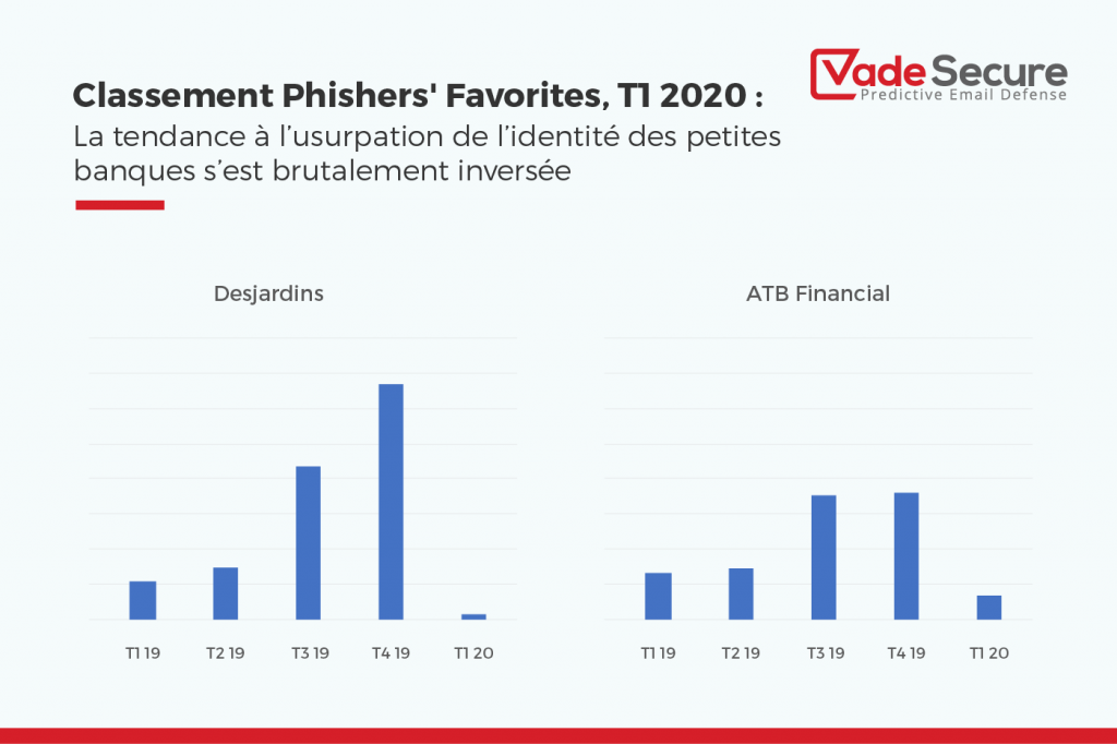 Le graphique ci-dessous met en lumière le nombre d'URL ayant ciblé Desjardins et ATB Financial au cours des cinq derniers trimestres