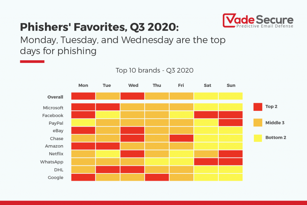 Monday, Tuesday, and Wednesday tie for the most active phishing days of the week