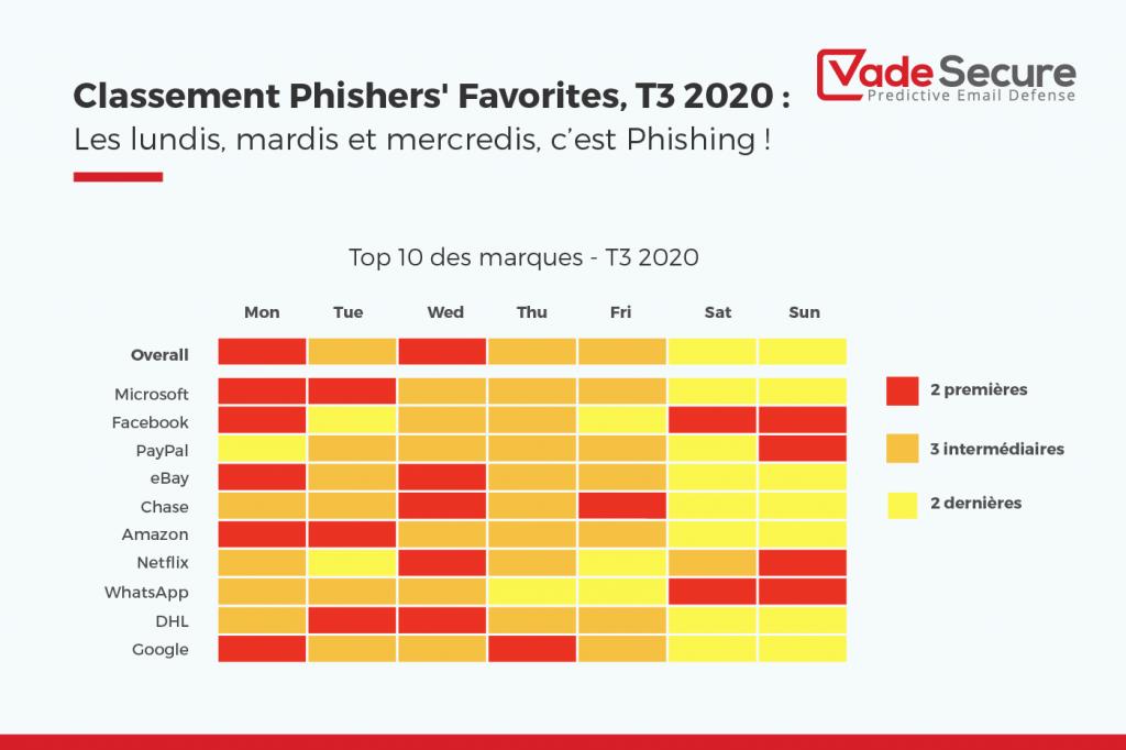 Les spécialistes du phishing sont les plus actifs le lundi, le mardi et le mercredi